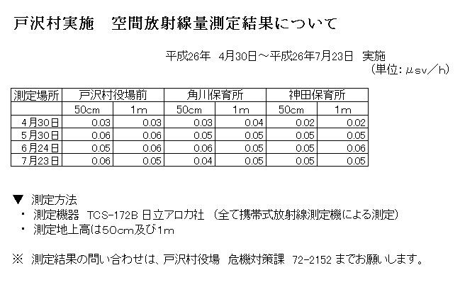 4月~7月 空間放射線量