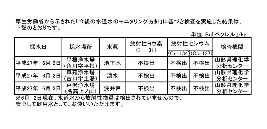 27年度 放射性物質水質検査pdf0001
