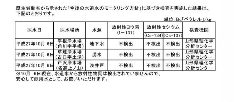 27年度 放射性物質水質検査0001
